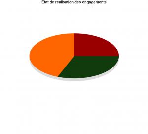 P4-5 Graphique des engagements