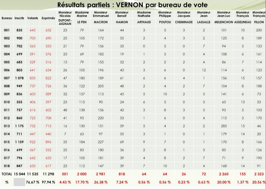 Résultats élections présidentielles vernon 1er tour 2017
