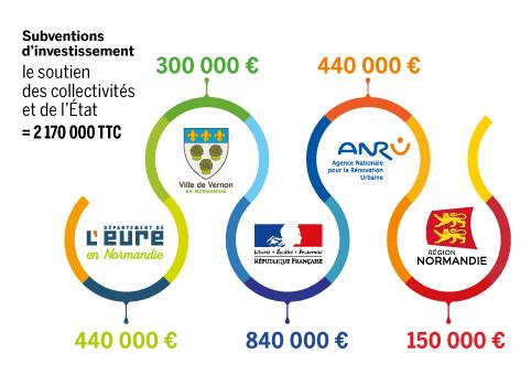 Infographie Pôle des Compétences - subventions