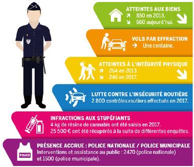 La sécurité à Vernon repose sur une coopération étroite entre de nombreux acteurs : préfecture, conseil départemental, polices nationale et municipale, assistante sociale, Éducation nationale…