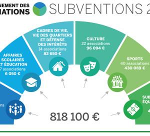 Subventions associations 2018 Vernon