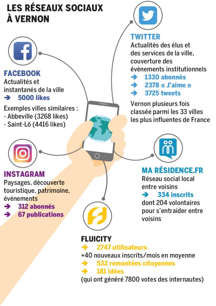 réseaux sociaux Vernon
