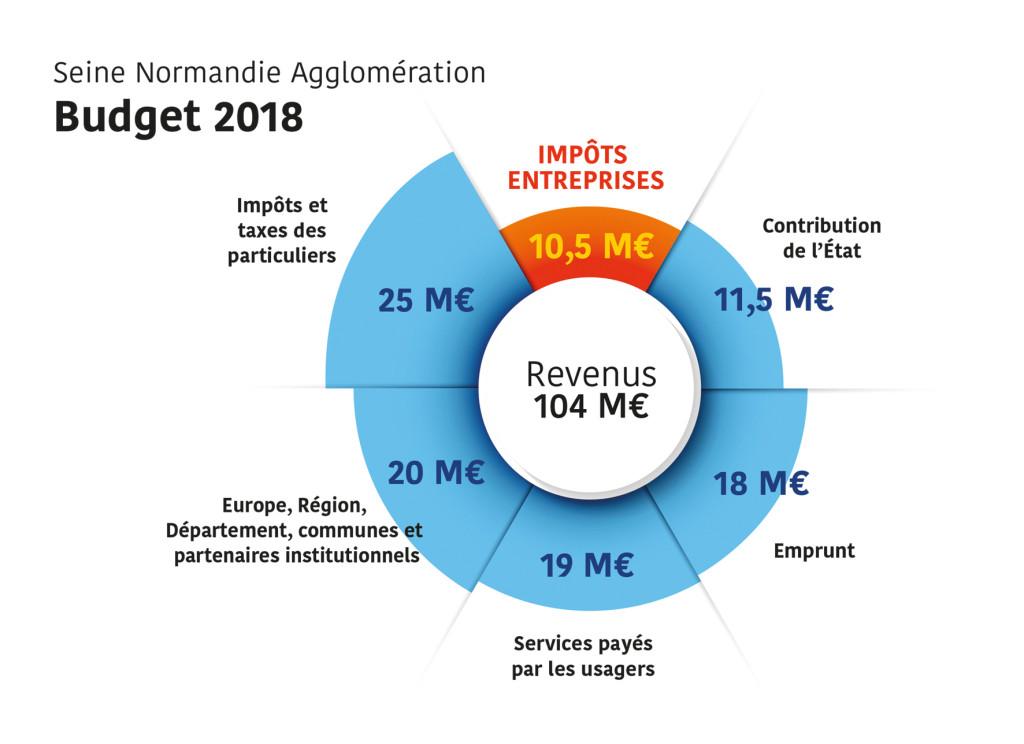 Budget 2018 Seine Normandie Agglomération
