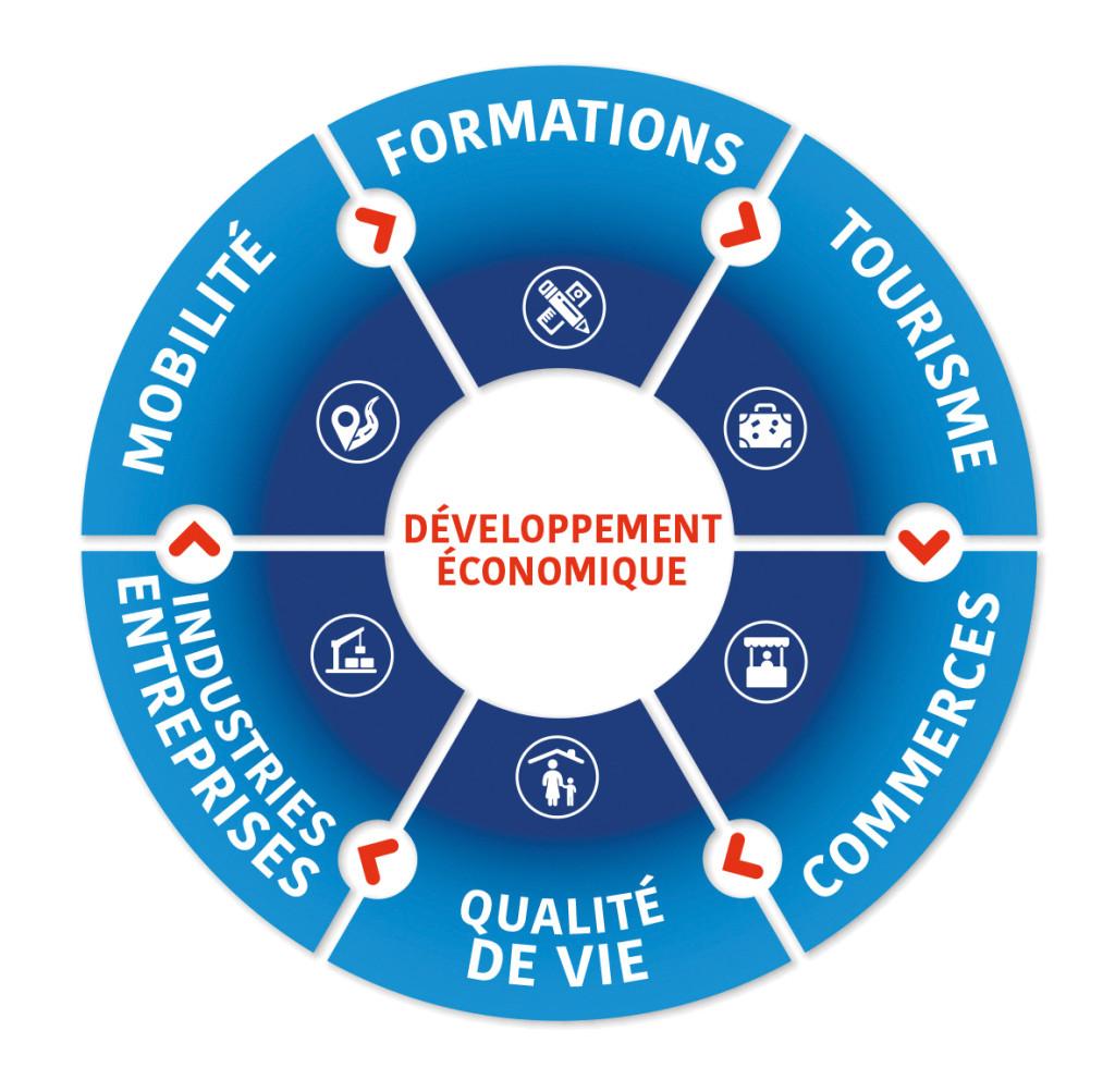 Le développement économique se fonde sur l'attractivité du territoire, qui repose sur une complémentarité des actions dans différents domaines.