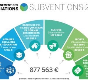 subventions des associations 2019