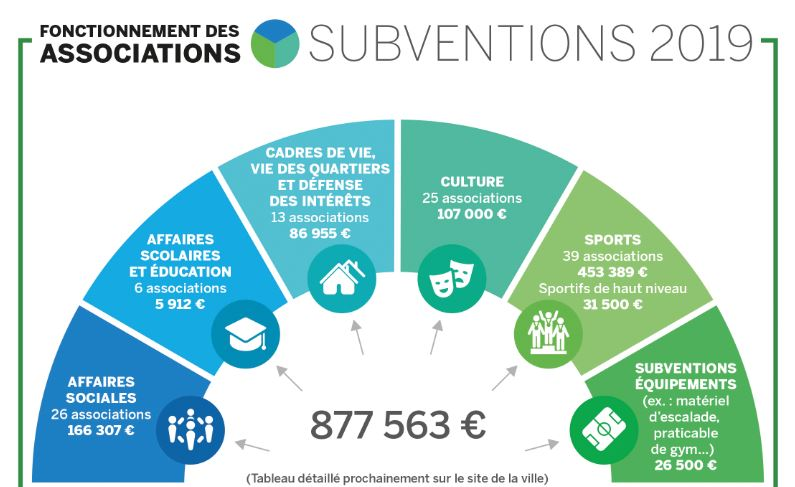 subventions des associations 2019