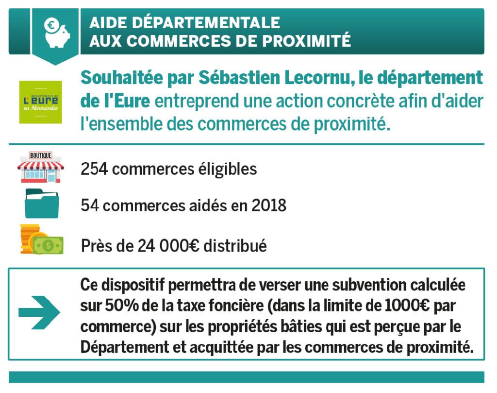 CM 22 mars 2019 - aide aux commerces de proximité