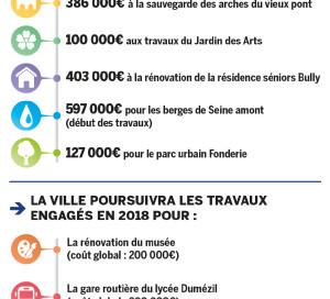 CM 22 mars 2019 - budget 2019