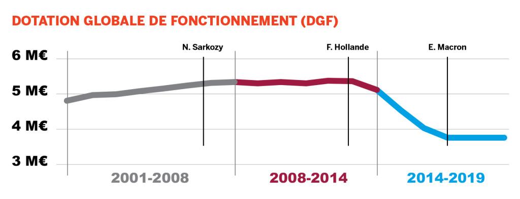 Dotation globale de fonctionnement (DGF)