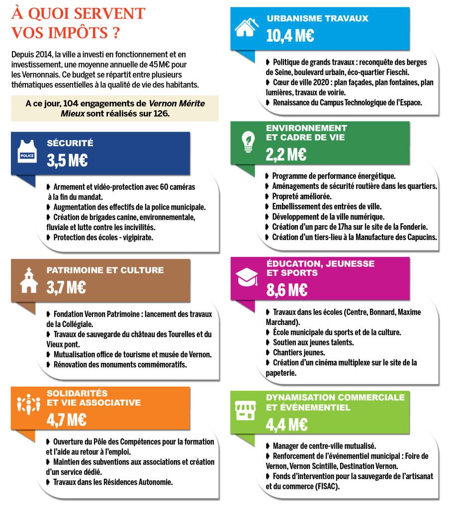 Depuis 2014, la ville a investi en fonctionnement et en investissement, une moyenne annuelle de 45M€ pour les Vernonnais. Ce budget se répartit entre plusieurs thématiques essentielles à la qualité de vie des habitants.