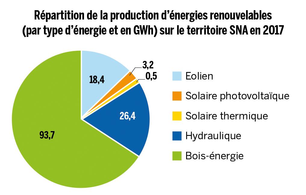Répartition de la production d'énergies renouvelables sur le territoire de SNA en 2017