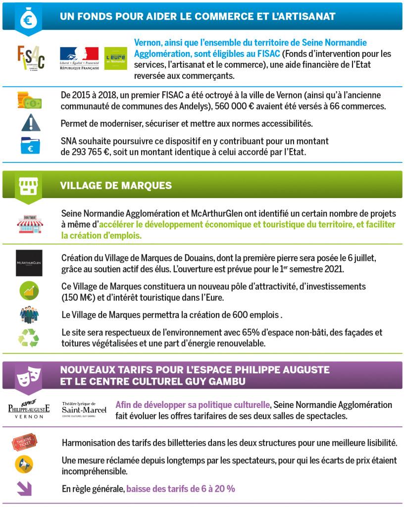 Le 27 juin, les conseillers communautaires ont voté plusieurs délibérations, en particulier sur le développement économique et le soutien aux commerces, des priorités pour l'agglomération.